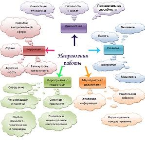 ребенка. к обучению в школе.  Компоненты психологической готовности.  План работы по развитию познавательных...